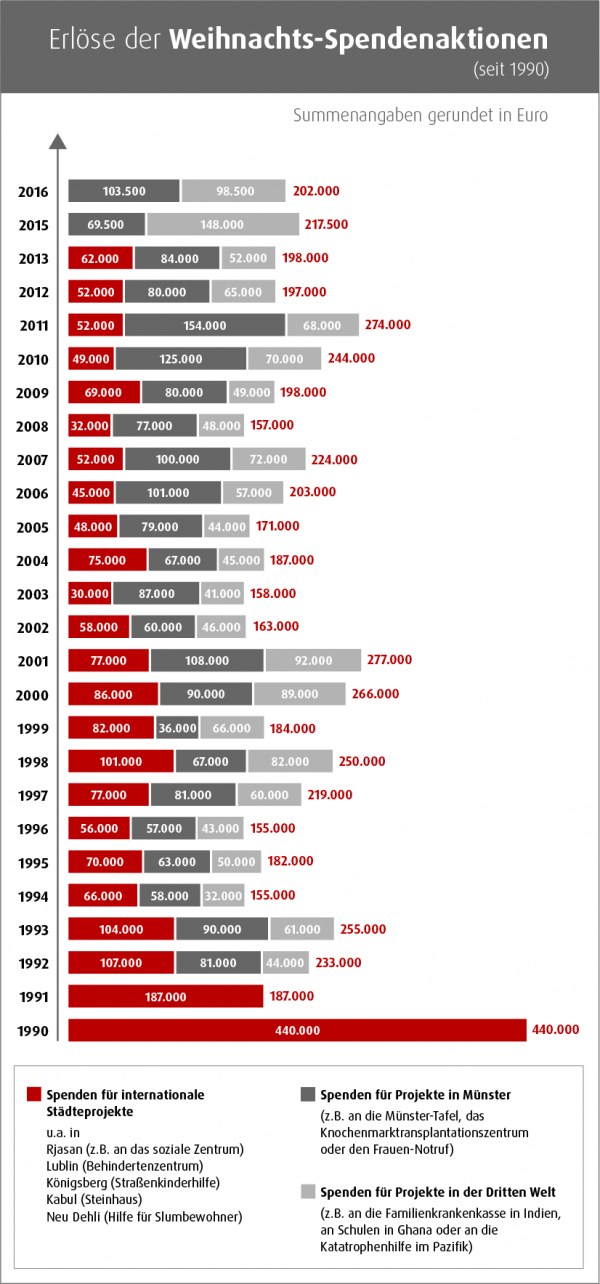 Erlöse der WN Weihnachts-Spendenaktion seit 1990